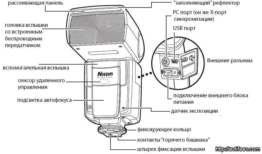 Обзор и тестирование накамерной вспышки Nissin Di866 Mark II