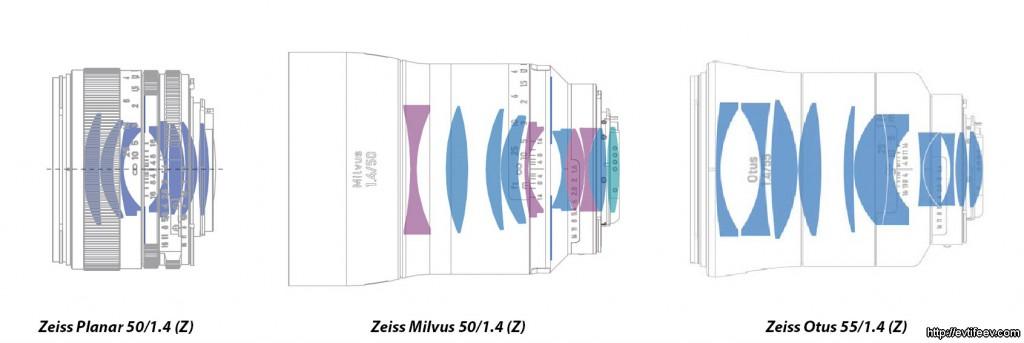 Обзор и тест Carl Zeiss Milvus 50/1.4