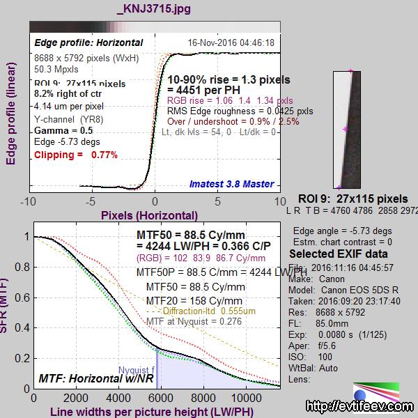 Тестируем 85мм объективы Carl Zeiss: ZEISS Otus 85/1.4, ZEISS Milvus 85/1.4, Carl Zeiss Planar 85/1.4