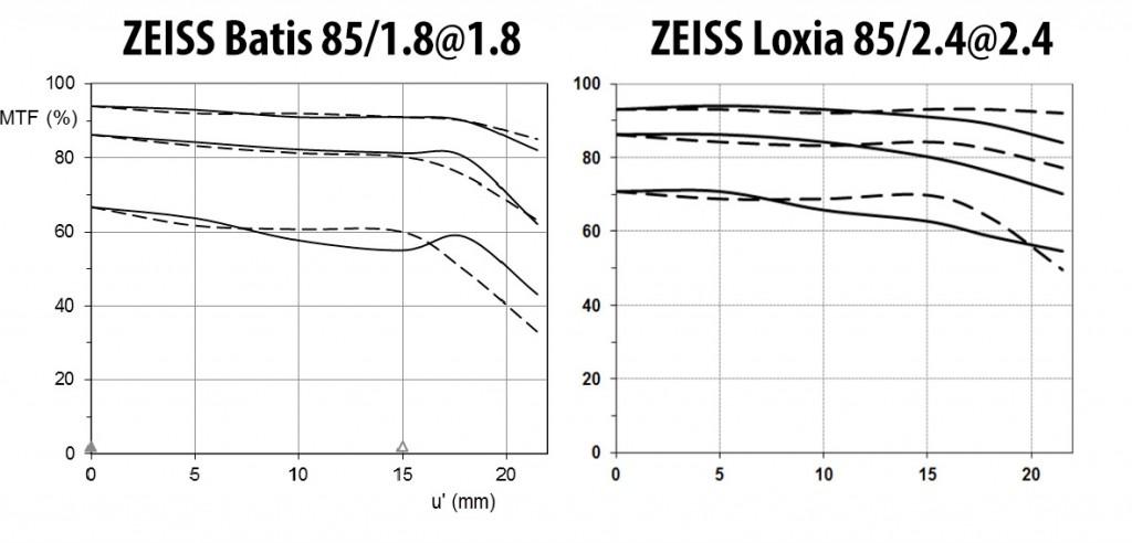 Обзор ZEISS Loxia 85/2.4 и сравнение её с ZEISS Batis 85/1.8