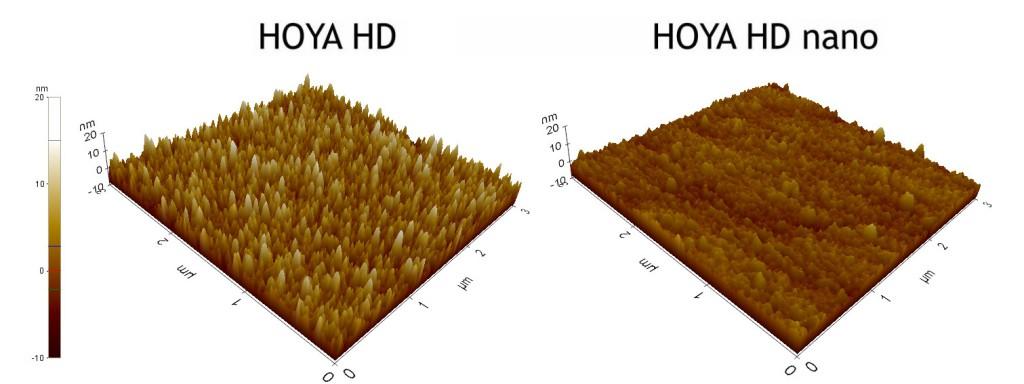 Светофильтры Hoya HD Nano - обзор и тест