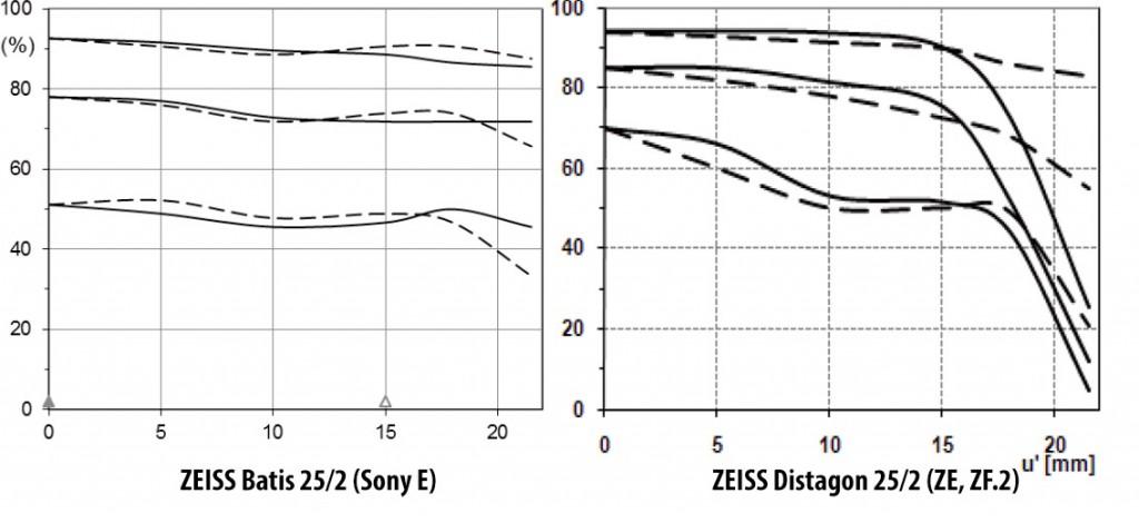 Обзор объектива ZEISS Batis 25/2