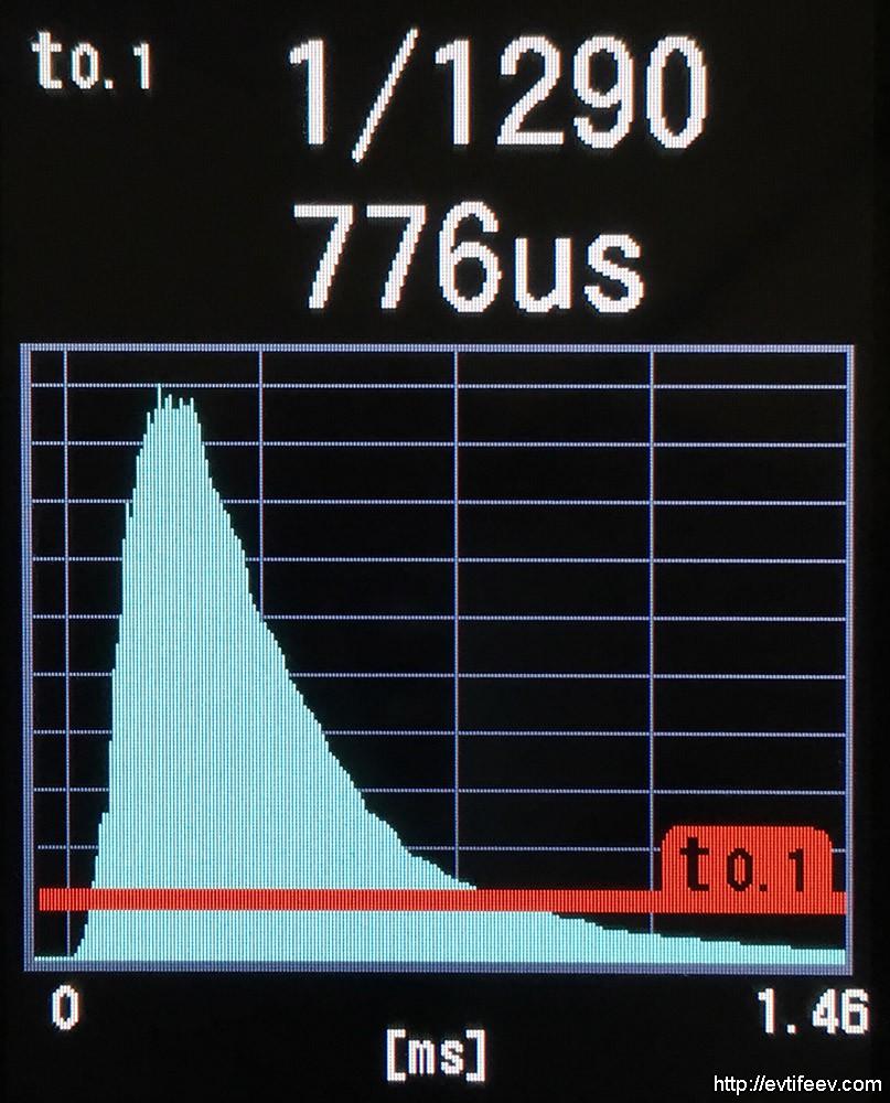 Длина импульса Profoto D2 Air TTL на полной мощности в режиме Normal