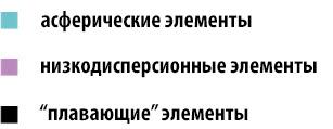 Обзор объектива ZEISS Milvus 18/2.8