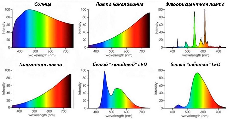 Светодиодный свет для предметной фото и видеосъемки