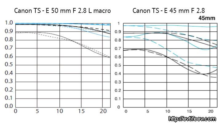 Четыре новых объектива от Canon
