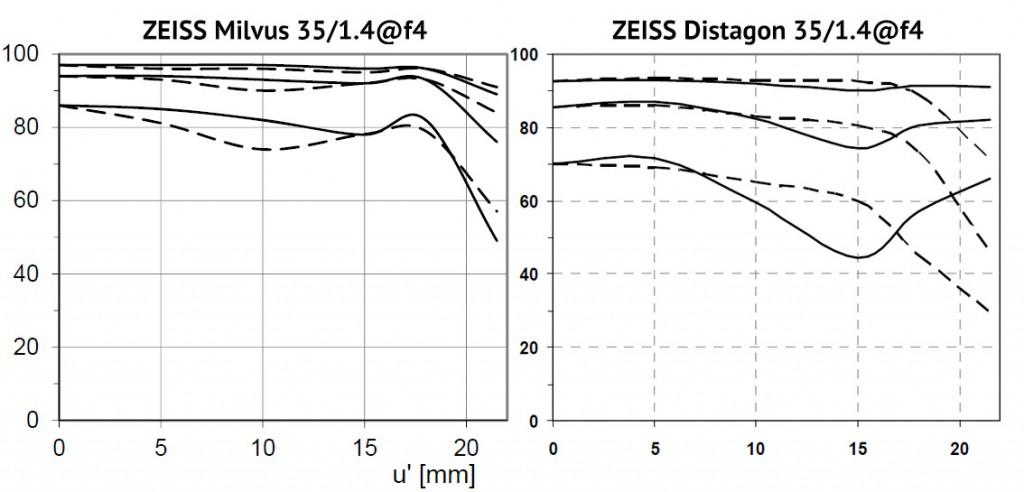"Обзор и тест объектива ZEISS Milvus 35/1.4 (и сравнение с ""классическим"" дистагоном 35 мм"