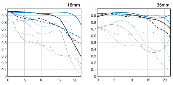 график MTF для Canon EF 16-35 mm f/ 2.8 L II USM