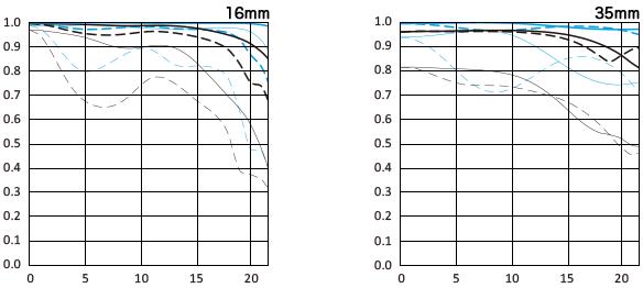 график MTF для Canon EF 16-35 mm f/ 2.8 L III USM