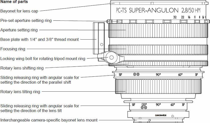 Краткий обзор объектива Краткий обзор объектива Schneider Kreuznach PC-TS Makro-Symmar 4.5/90 HM