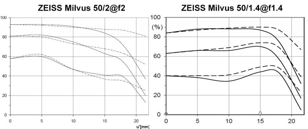 Сравнение объективов ZEISS Milvus 50/1.4 и ZEISS Milvus 50/2