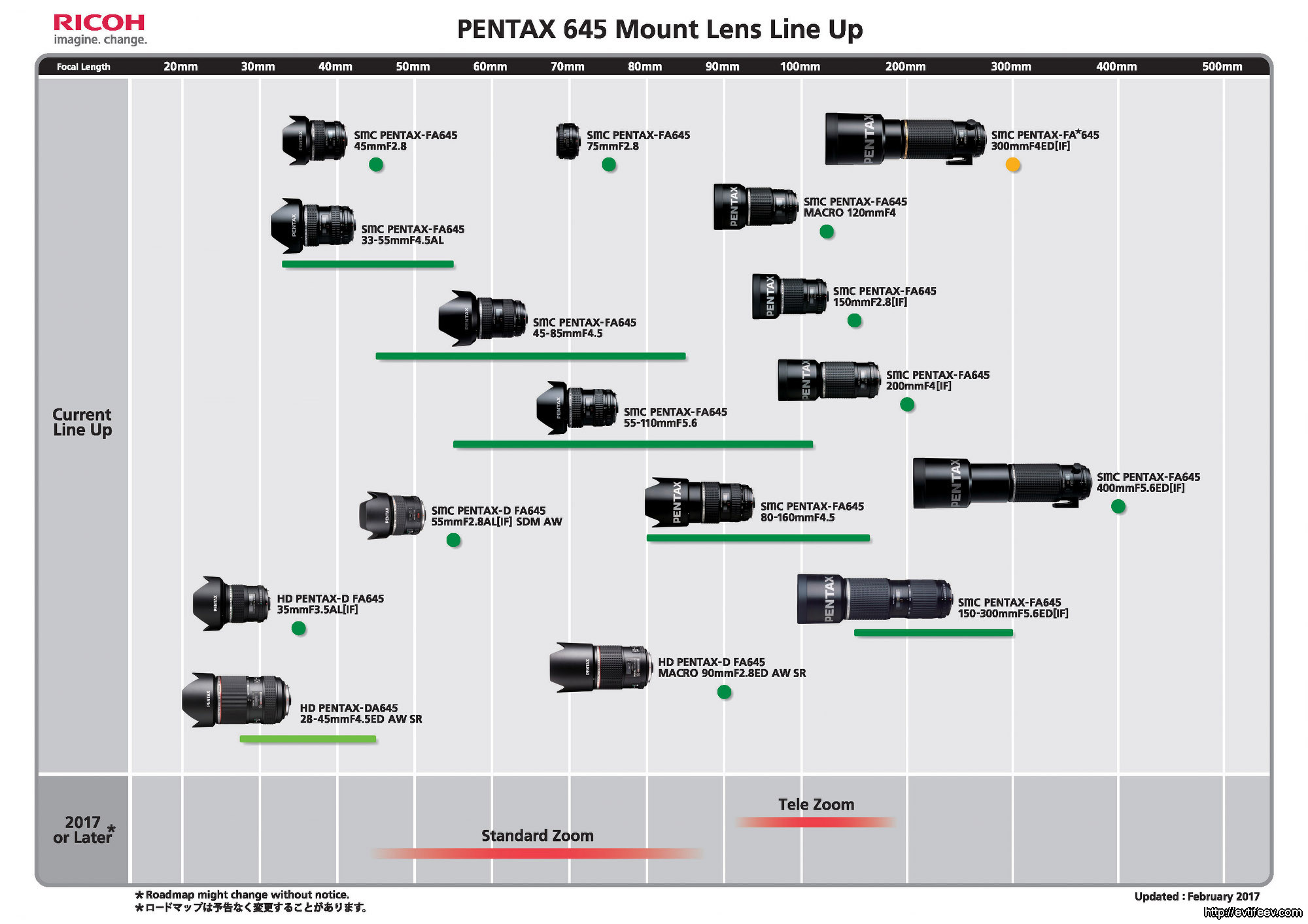 Линейка объективов Pentax 645-mount / 645 Mount Lens Roadmap