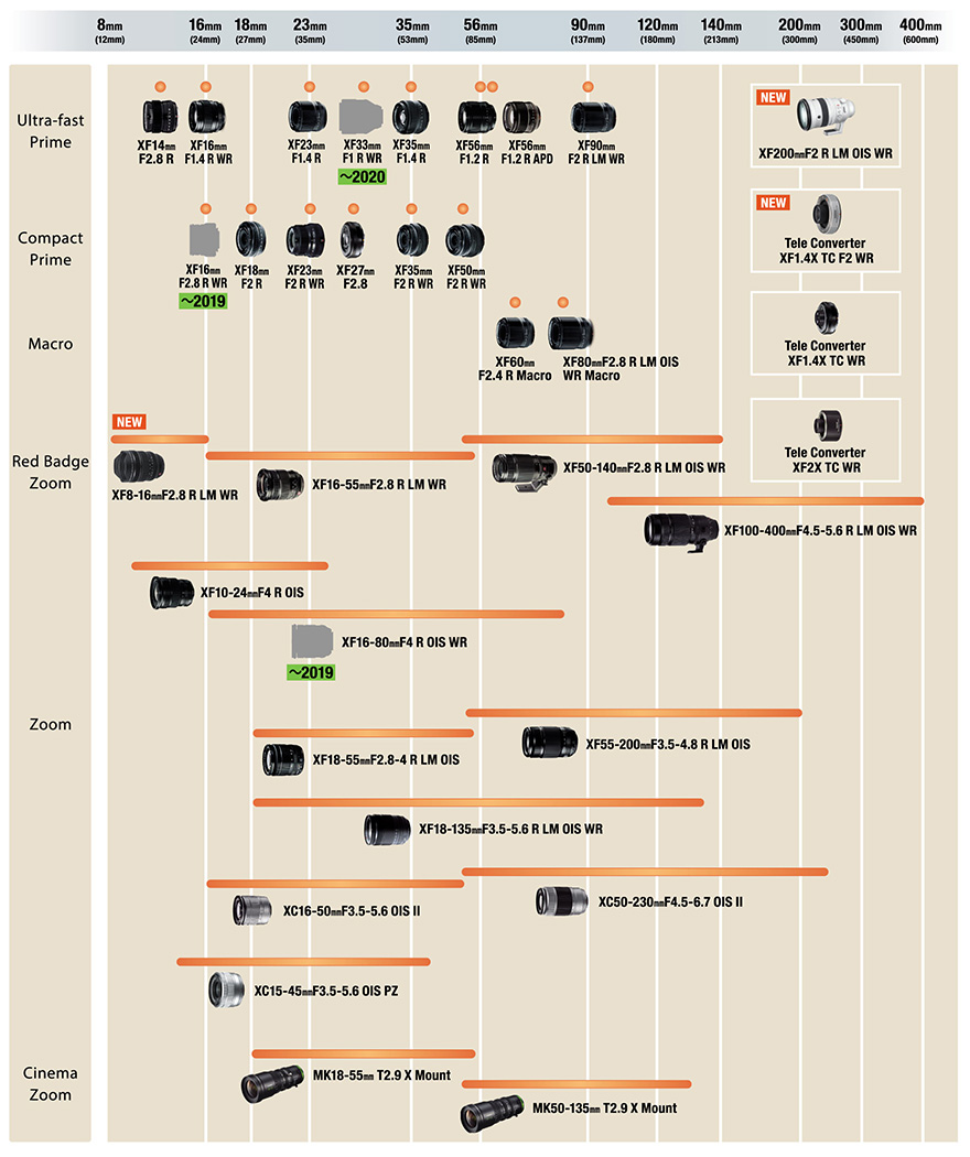Линейка объективов FUJI X-mount / X Mount Lens Roadmap