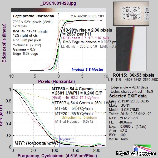 Обзор объектива ZEISS Batis 2/40 CF