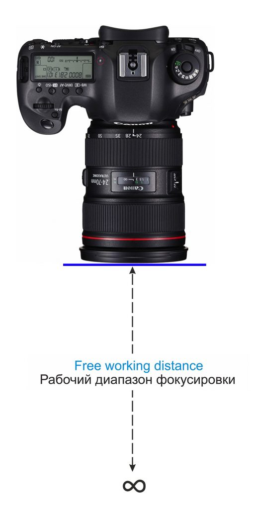 Free working distance & Focusing range