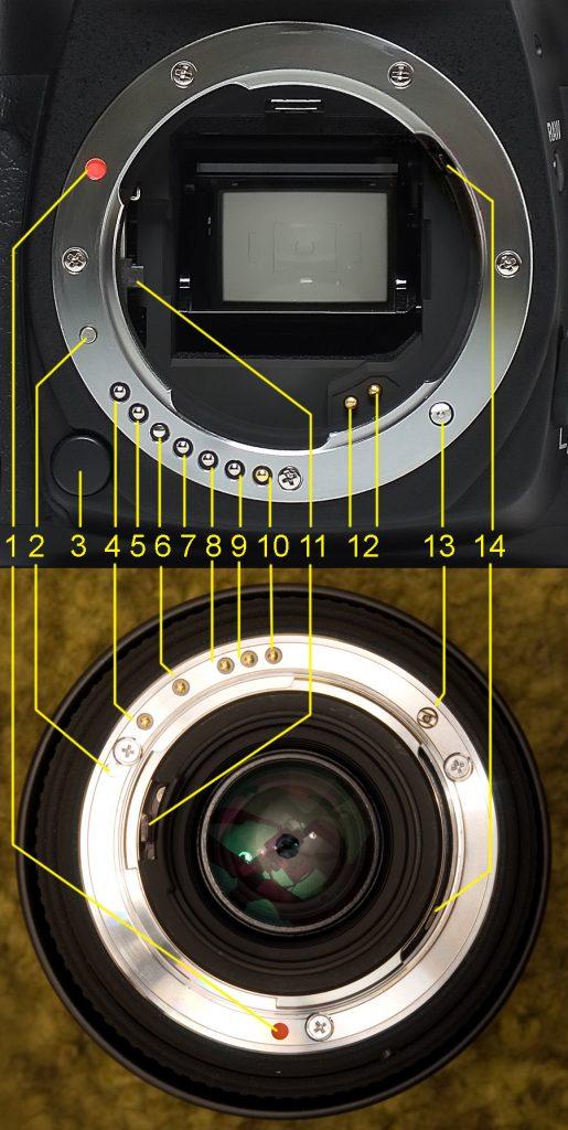 Линейка объективов Pentax K-mount / K Mount Lens Roadmap