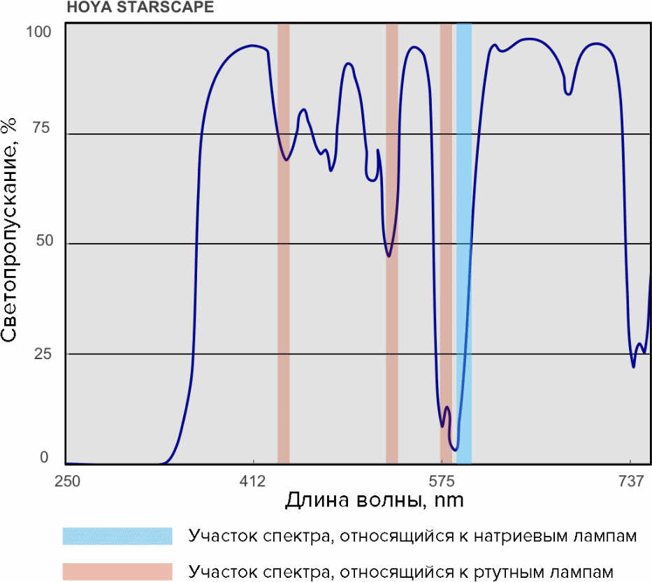 HOYA STARSCAPE - СВЕТОФИЛЬТР ДЛЯ АСТРОФОТОГРАФИИ
