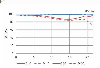 Обзор и тест объектива HD PENTAX-D FA ★ 85 mm F1.4 ED SDM AW