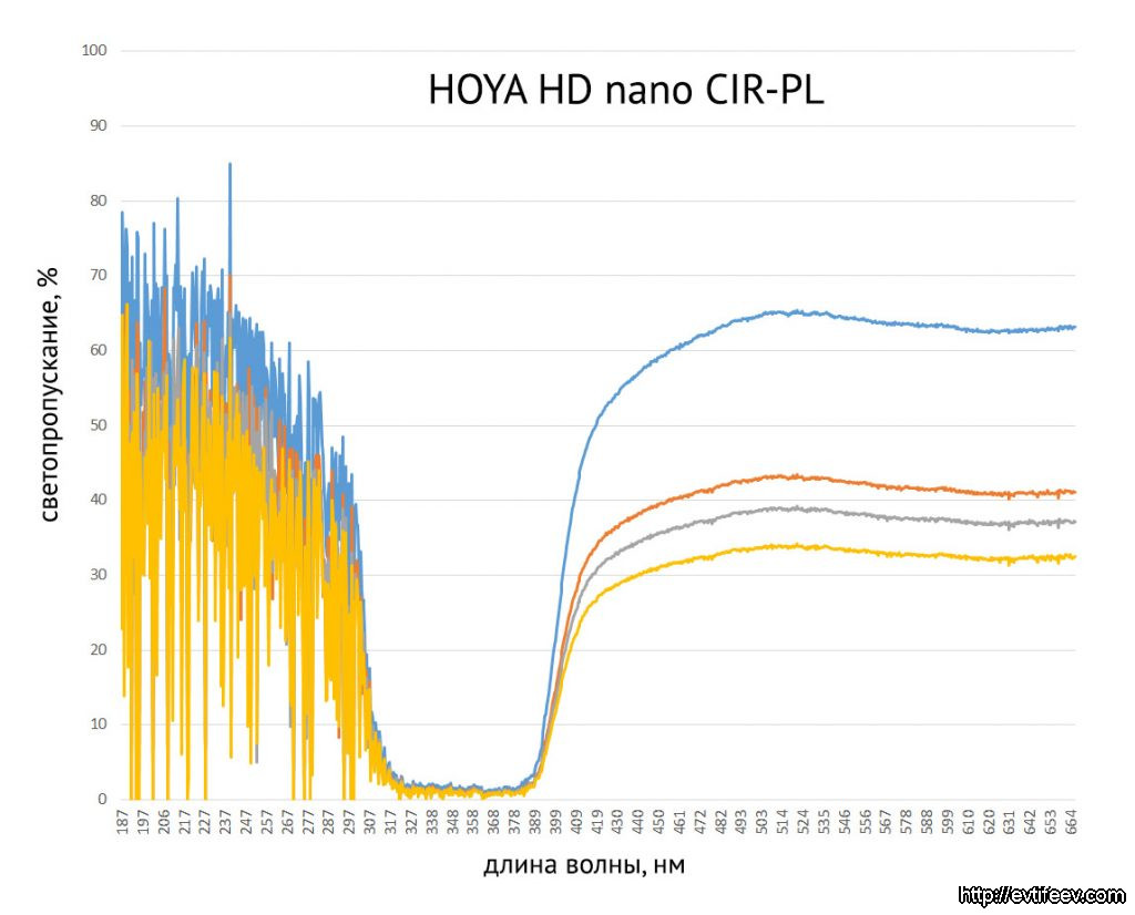 Обзор нескольких моделей светофильтров: HOYA UX и HOYA ONE