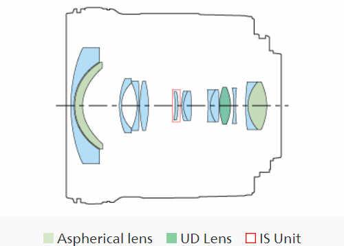 Обзор и тест объектива Canon Zoom Lens EF-S 10-18mm 1:4.5-5.6 IS STM